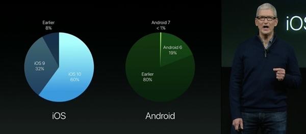 iOS 10更新率破60%!库克这样嘲讽安卓7.0